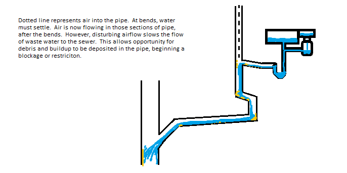 Drain, Vent and Waste
