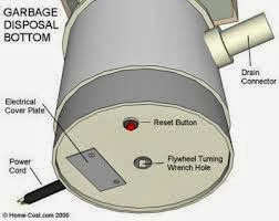 My Garbage Disposal Won T Work Anchor Sewer And Drain