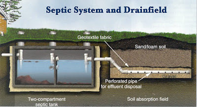 You Do Not Have to Replace a Failed Septic System